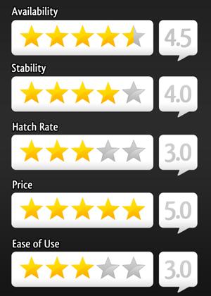 Vermiculite Ratings